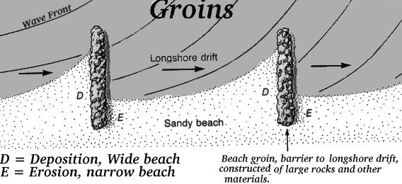 In What Direction Is The Longshore Drift Along Long Island