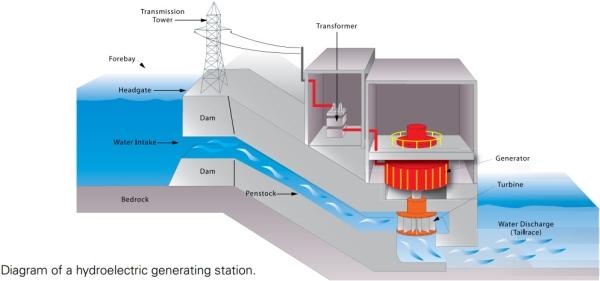 hydro electricity rh earthsci org