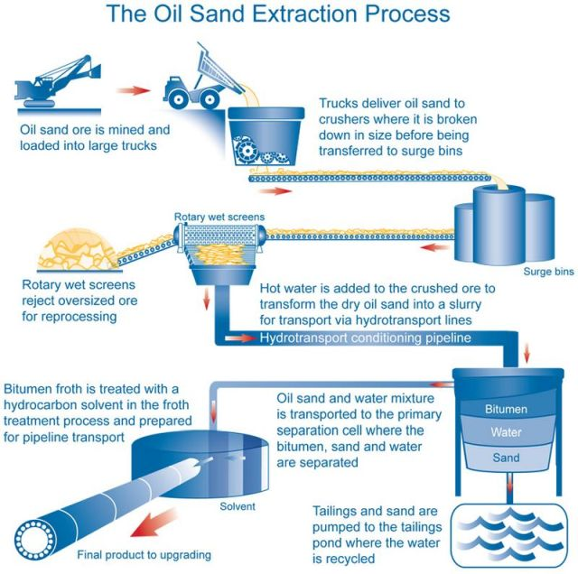 the dangers of using tar sand oil extractions How things work: canada's oil sands one example is a legal challenge by the beaver lake cree nation that maintains the boom in tar sands extraction is.