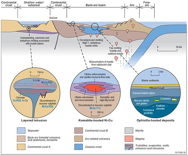 magmatic deposits
