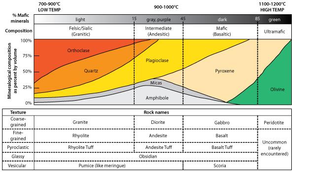 Rock Identification Basics