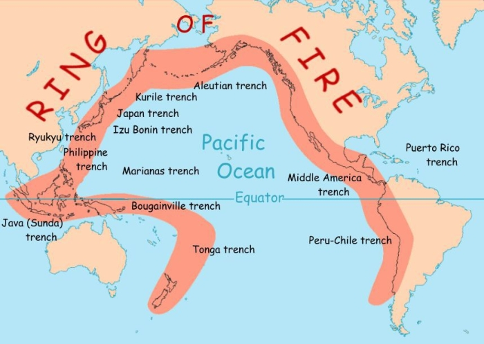 What Is A Ring Of Fire Refered To