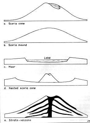 very popular images  volcanoes principal types of