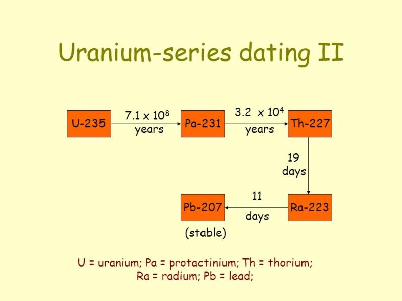 Radiometric dating lab exercise 19