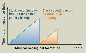 Thermoluminescence dating age range