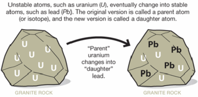 What isotopes are used for radioactive dating of rocks